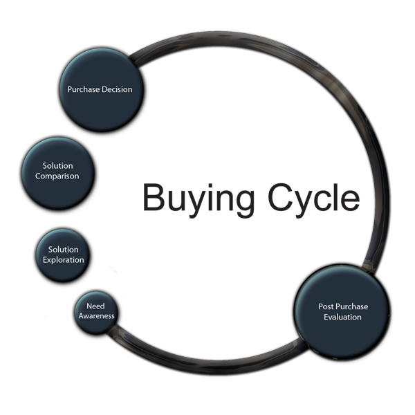 seo-buying-cycle